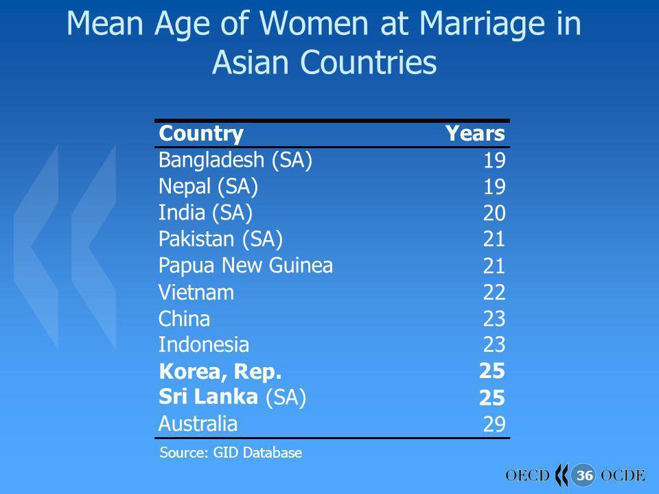 36 Mean Age of Women at Marriage in Asian Countries Source: GID Database CountryYears Bangladesh (SA)19 Nepal (SA)19 India (SA)20 Pakistan (SA)21 Papua New Guinea21 Vietnam22 China23 Indonesia23 Korea, Rep.25 Sri Lanka (SA) 25 Australia29