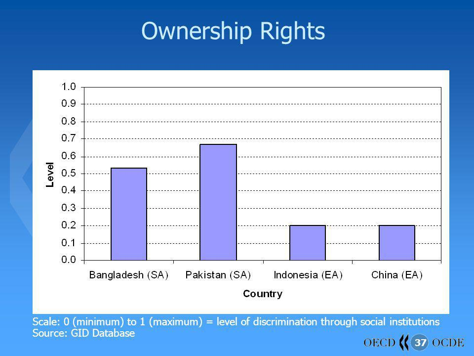 37 Ownership Rights Scale: 0 (minimum) to 1 (maximum) = level of discrimination through social institutions Source: GID Database