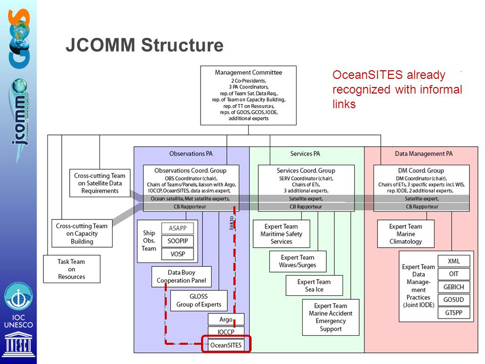 JCOMM Structure OceanSITES already recognized with informal links