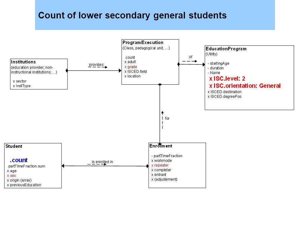 Count of lower secondary general students