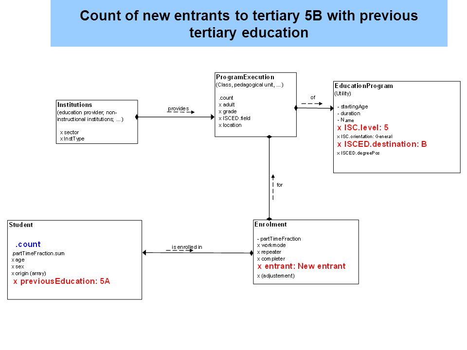 Count of new entrants to tertiary 5B with previous tertiary education
