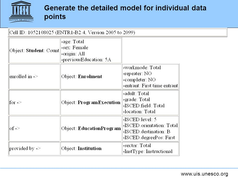 Generate the detailed model for individual data points