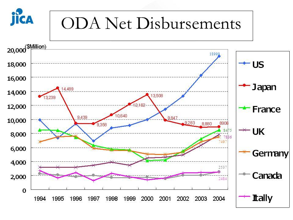 ODA Net Disbursements 18999 8475 7836 7497 2537 2484