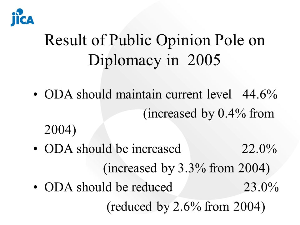 Result of Public Opinion Pole on Diplomacy in 2005 ODA should maintain current level 44.6% (increased by 0.4% from 2004) ODA should be increased 22.0% (increased by 3.3% from 2004) ODA should be reduced 23.0% (reduced by 2.6% from 2004)