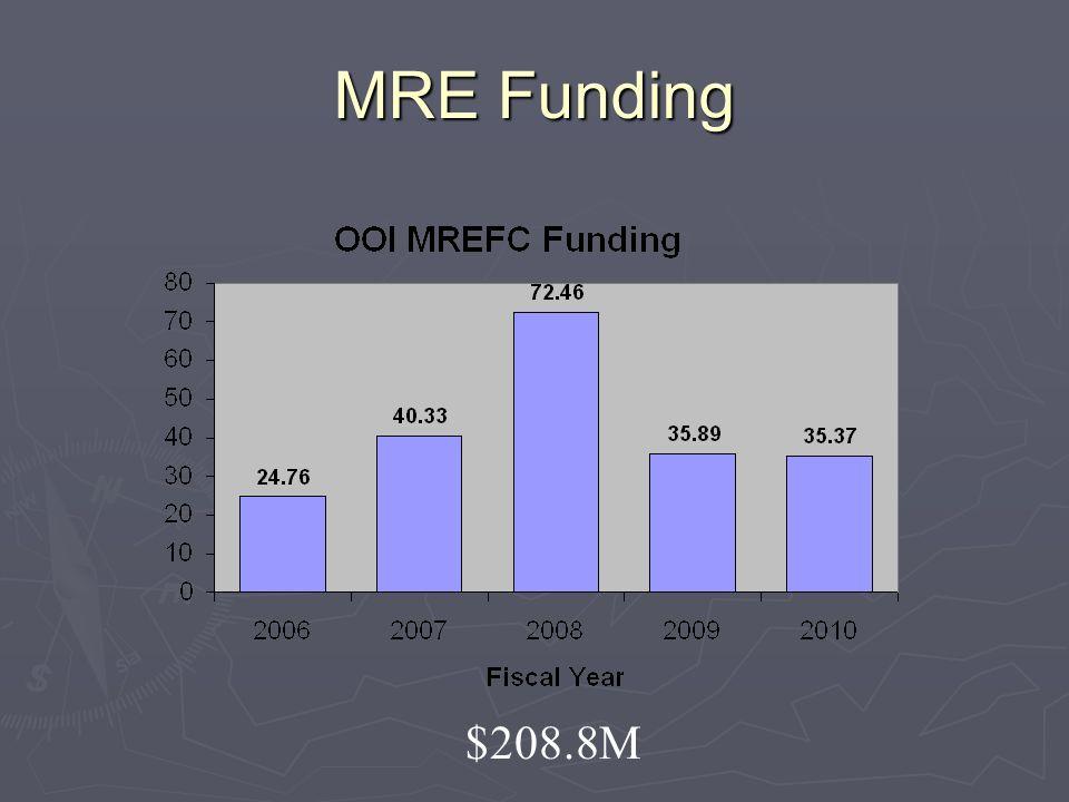 MRE Funding $208.8M