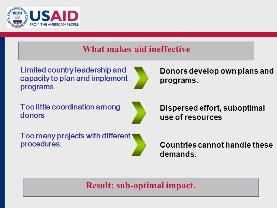 What makes aid ineffective Donors develop own plans and programs.