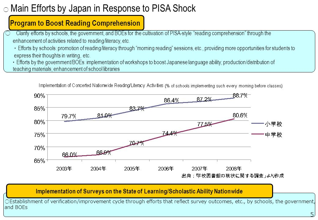 Main Efforts by Japan in Response to PISA Shock Clarify efforts by schools, the government, and BOEs for the cultivation of PISA-style reading comprehension through the enhancement of activities related to reading/literacy, etc.