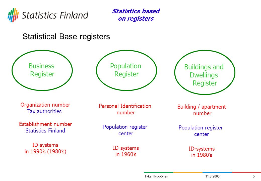 11.8.20055Ilkka Hyppönen Business Register Population Register Buildings and Dwellings Register Organization number Tax authorities Establishment numb