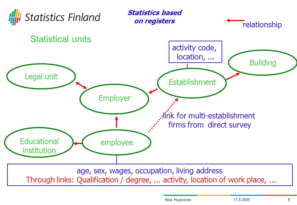 11.8.20058Ilkka Hyppönen Statistical units employeeLegal unit EstablishmentEmployer age, sex, wages, occupation, living address Through links: Qualification / degree,...