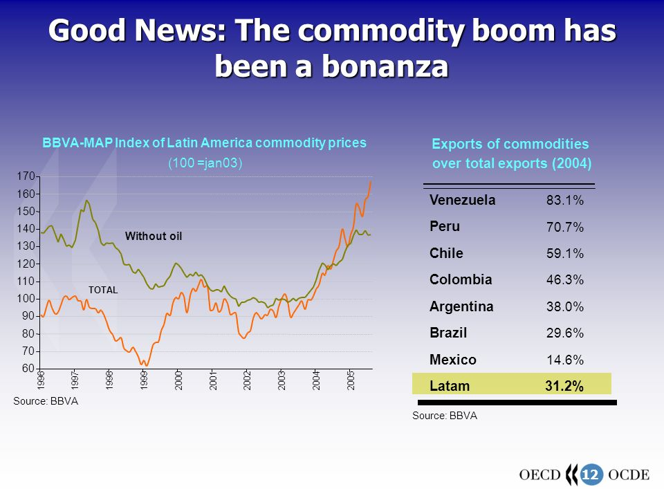 12 Venezuela 83.1% Peru 70.7% Chile 59.1% Colombia 46.3% Argentina 38.0% Brazil 29.6% Mexico 14.6% Latam31.2% Source: BBVA over total exports (2004) Exports of commodities 60 70 80 90 100 110 120 130 140 150 160 170 1996199719981999200020012002200320042005 Source: BBVA BBVA-MAP Index of Latin America commodity prices (100 =jan03) TOTAL Without oil Good News: The commodity boom has been a bonanza