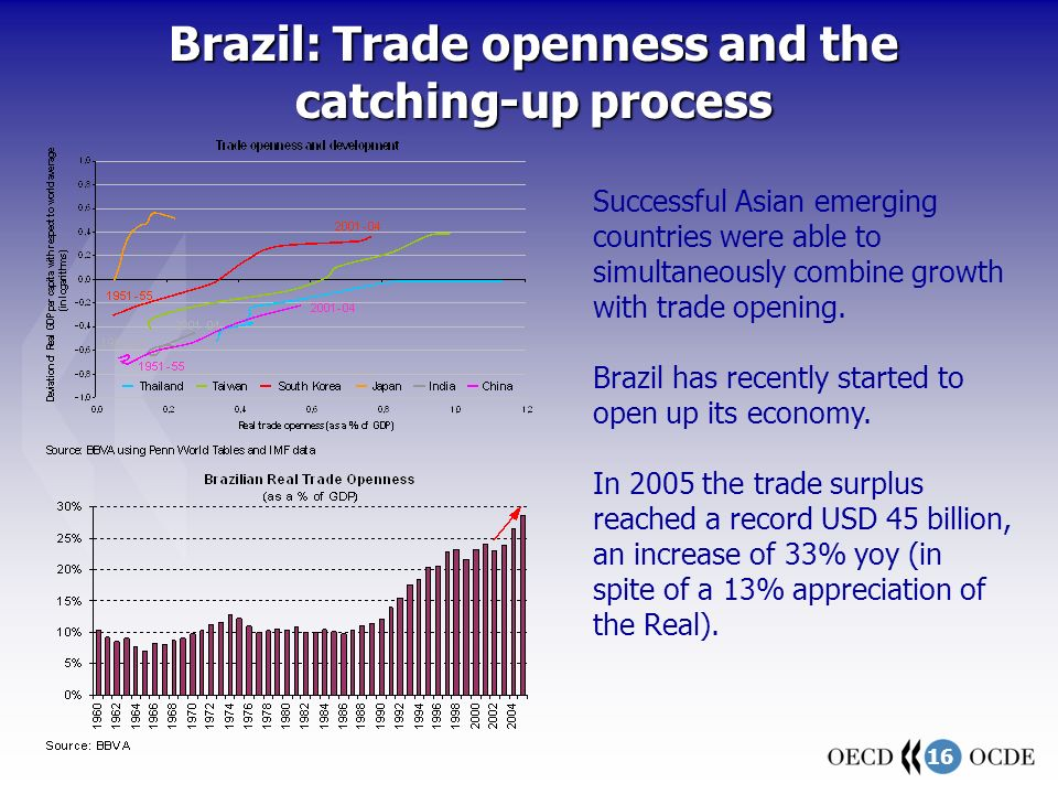 16 Brazil: Trade openness and the catching-up process Successful Asian emerging countries were able to simultaneously combine growth with trade opening.
