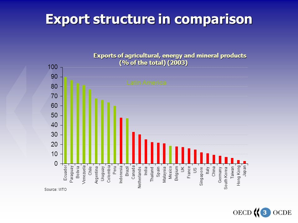4 The challenge of diversification … Share of processed exports then (1970) and now (2000) Increased processing Decreased process Source: Bonaglia and Fukasaku (2003) Export Diversification in low Income countries, OECD Development Centre WP 209 A important role played by GSP, NAFTA & CBI… with some qualifications