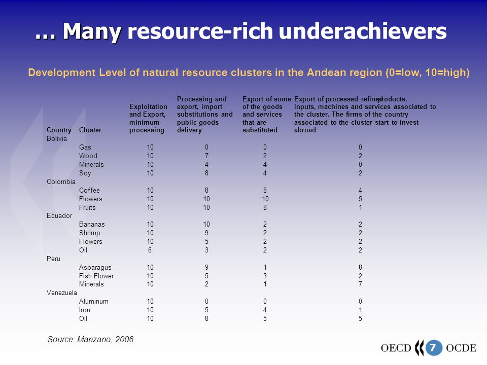 7 … Many … Many resource-rich underachievers Source: Manzano, 2006 Development Level of natural resource clusters in the Andean region (0=low, 10=high) Country Cluster Exploitation and Export, minimum processing Processing and export, import substitutions and public goods delivery Export of some of the goods and services that are substituted Export of processed refinedproducts, inputs, machines and services associated to the cluster.