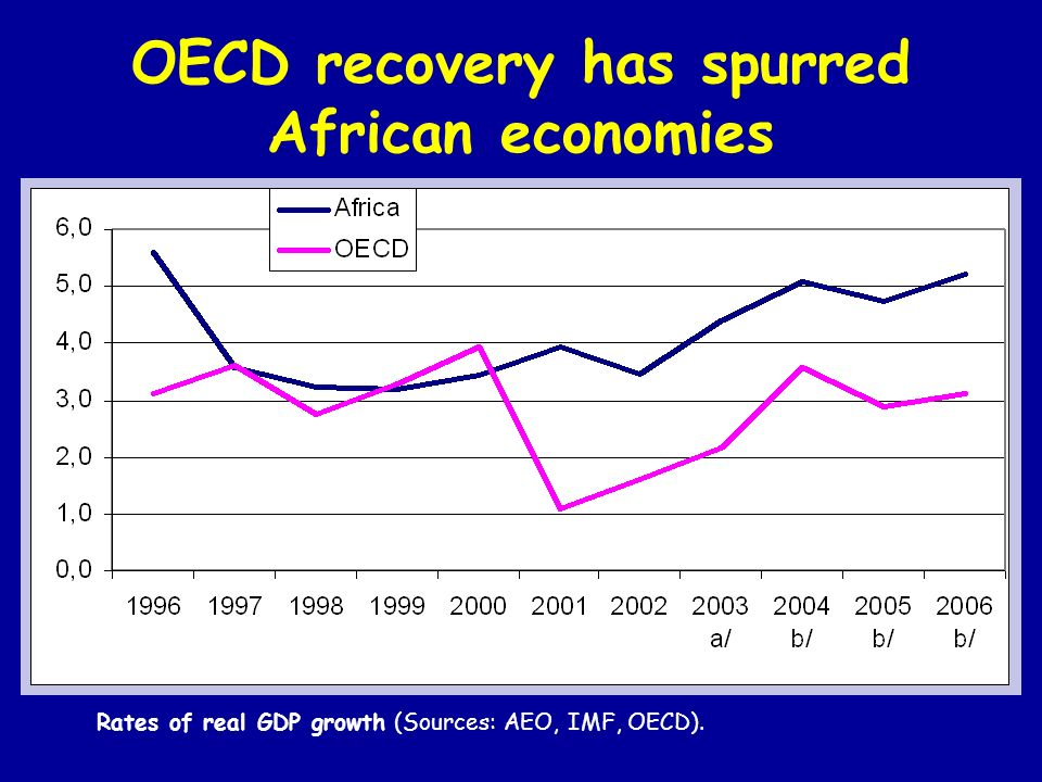 OECD recovery has spurred African economies Rates of real GDP growth (Sources: AEO, IMF, OECD).