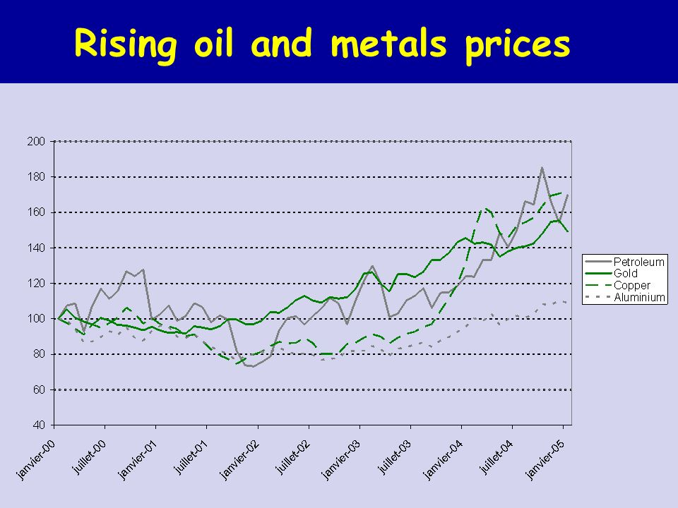 Rising oil and metals prices