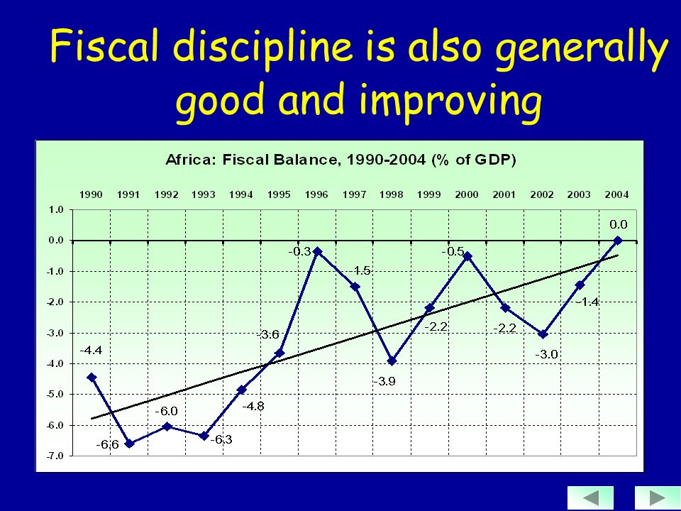 Fiscal discipline is also generally good and improving
