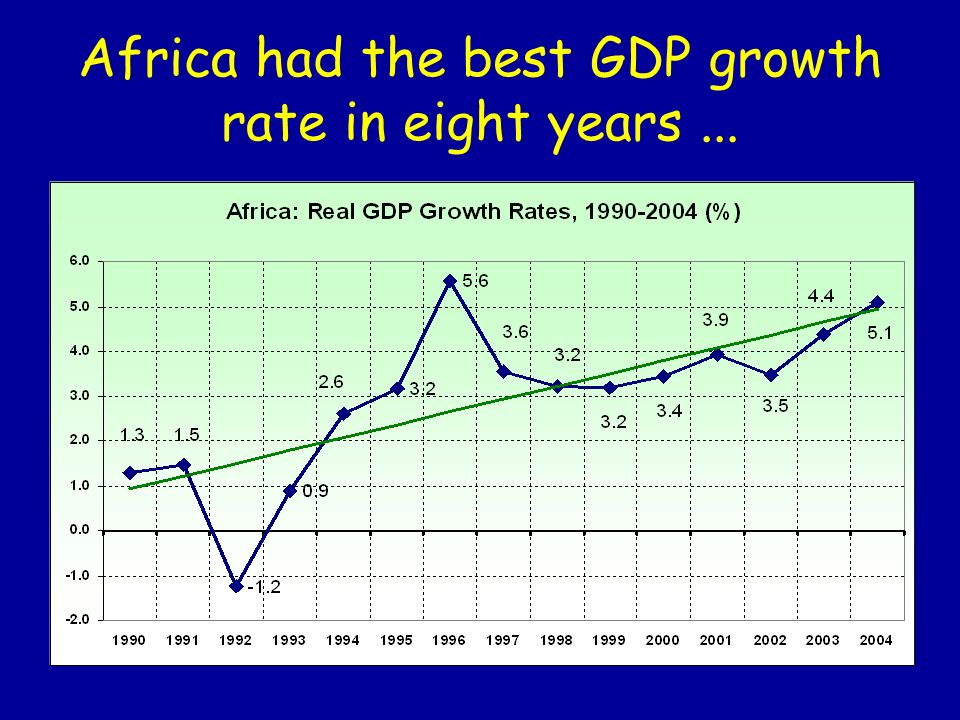 Africa had the best GDP growth rate in eight years...