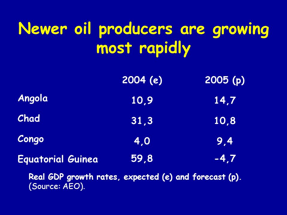 Newer oil producers are growing most rapidly 2004 (e)2005 (p) Angola 10,914,7 Chad 31,310,8 Congo 4,09,4 Equatorial Guinea59,8-4,7 Real GDP growth rates, expected (e) and forecast (p).