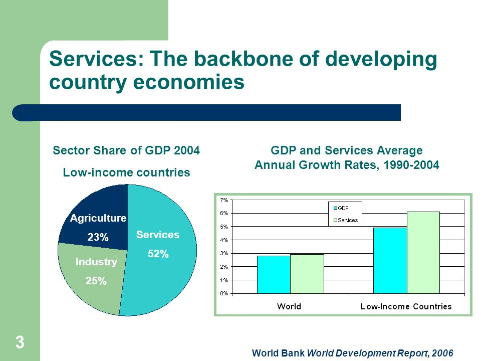 3 Services: The backbone of developing country economies Services 52% Industry 25% Agriculture 23% 10% World Bank World Development Report, 2006 Secto