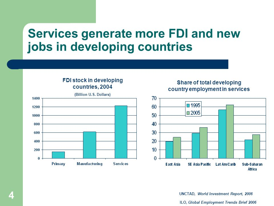 4 Services generate more FDI and new jobs in developing countries UNCTAD, World Investment Report, 2006 Share of total developing country employment i