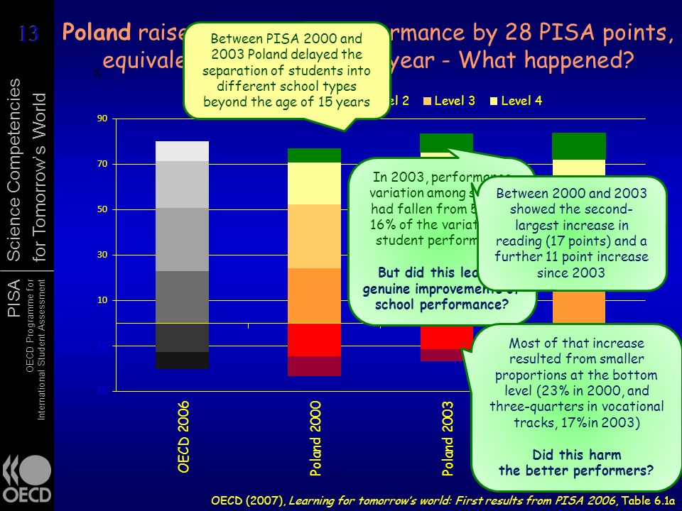 PISA OECD Programme for International Student Assessment Science Competencies for Tomorrows World Poland raised its reading performance by 28 PISA points, equivalent to ¾ of a school year - What happened.