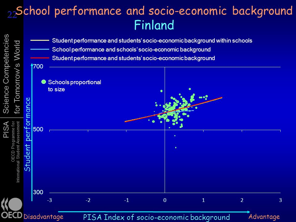 PISA OECD Programme for International Student Assessment Science Competencies for Tomorrows World School performance and socio-economic background Finland Student performance Advantage PISA Index of socio-economic background Disadvantage Schools proportional to size Student performance and students socio-economic background within schools School performance and schools socio-economic background Student performance and students socio-economic background