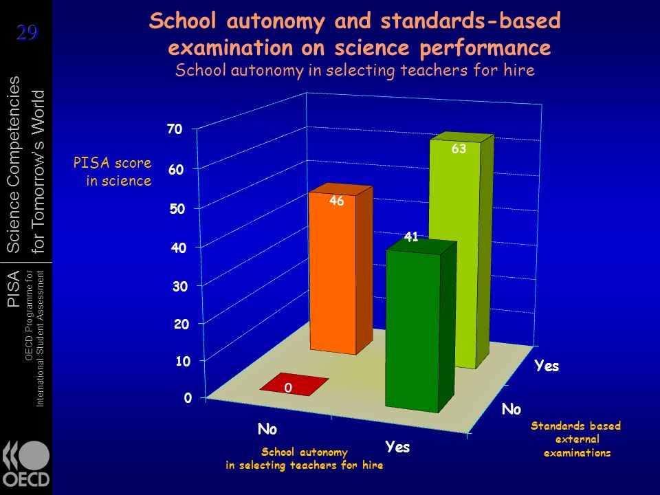 PISA OECD Programme for International Student Assessment Science Competencies for Tomorrows World PISA score in science School autonomy and standards-based examination on science performance School autonomy in selecting teachers for hire