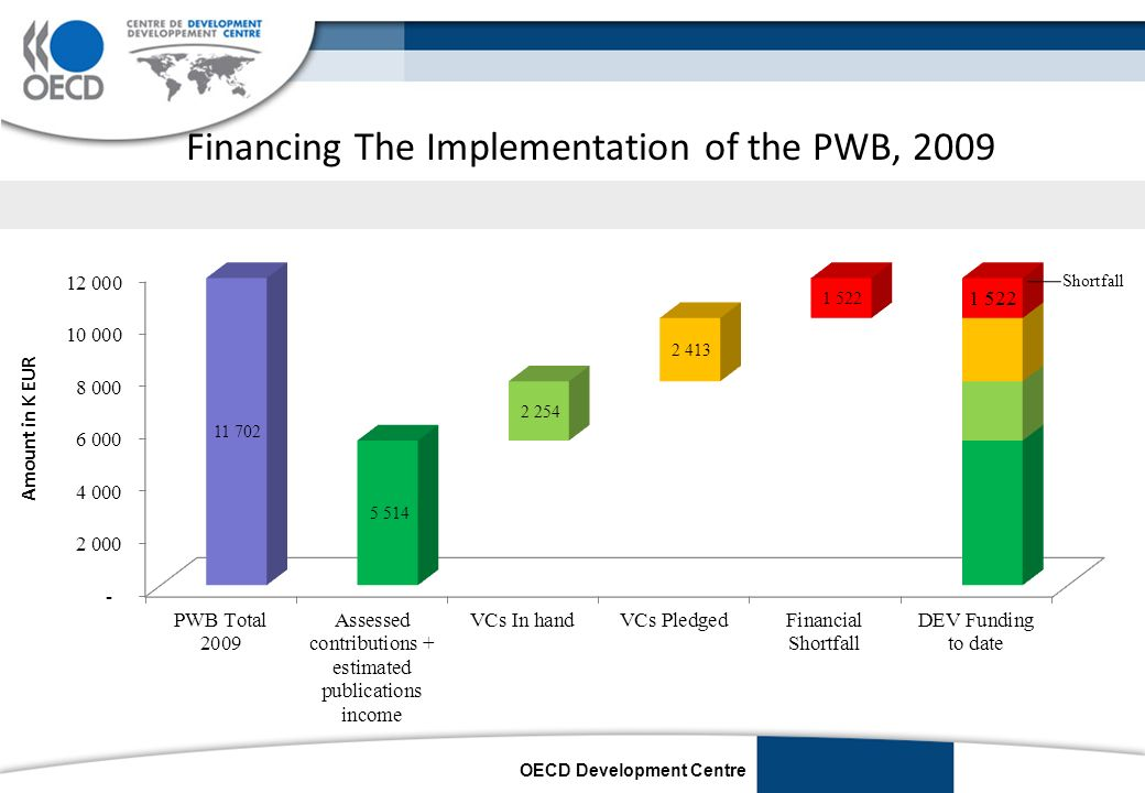 OECD Development Centre Financing The Implementation of the PWB, 2009