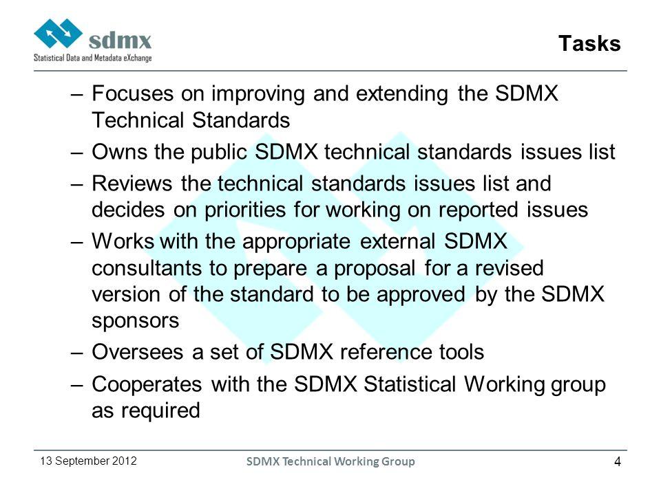 5 13 September 2012 SDMX Technical Working Group Work methods –Meetings: 05/2011 (Washington), 10/2011 (Frankfurt), 06/2012 (Rome), 12/2012 (Paris) –Teleconferences –Web-based platform (eBIS) –Emails