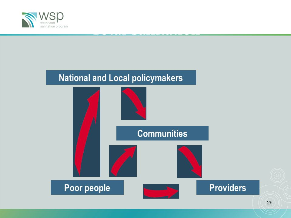 26 Poor peopleProviders National and Local policymakers Total sanitation Communities