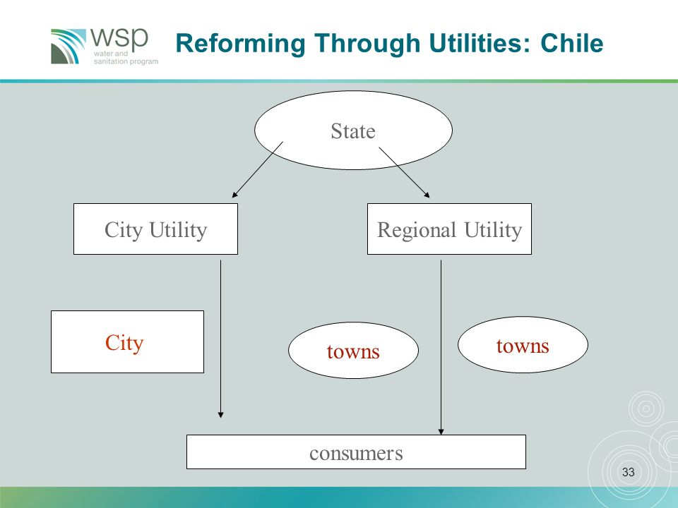 33 Reforming Through Utilities: Chile City towns State City UtilityRegional Utility consumers