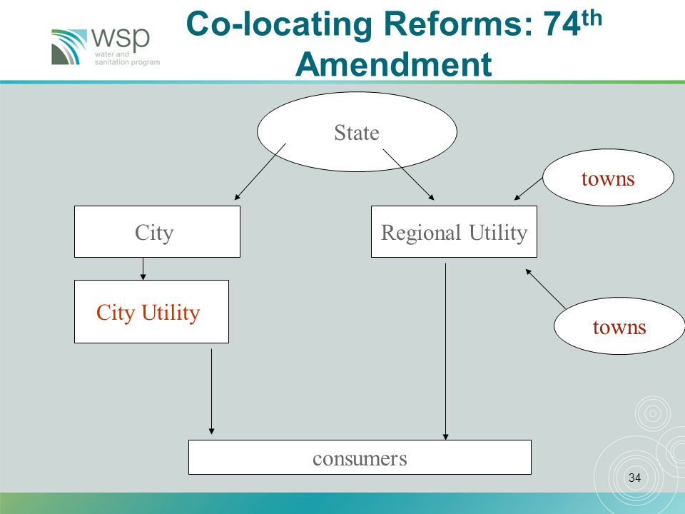 34 Co-locating Reforms: 74 th Amendment City Utility towns State CityRegional Utility consumers