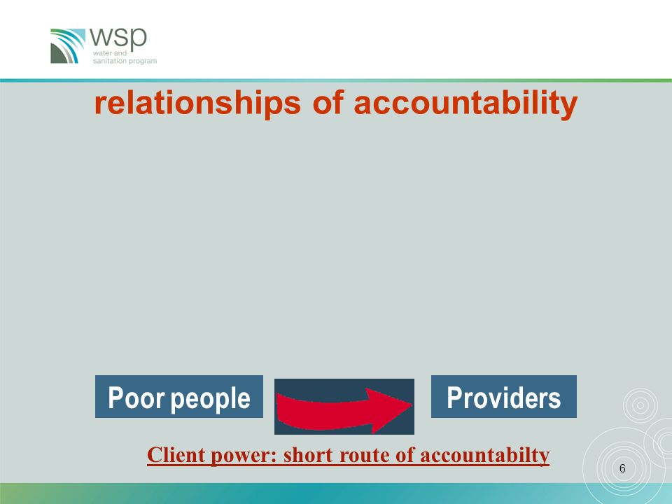 6 A framework of relationships of accountability Poor peopleProviders Client power: short route of accountabilty