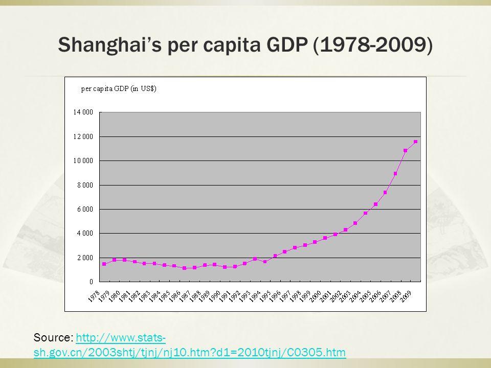 Shanghais per capita GDP (1978-2009) Source: http://www.stats- sh.gov.cn/2003shtj/tjnj/nj10.htm?d1=2010tjnj/C0305.htmhttp://www.stats- sh.gov.cn/2003shtj/tjnj/nj10.htm?d1=2010tjnj/C0305.htm