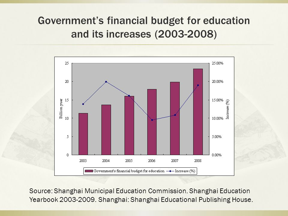 Governments financial budget for education and its increases (2003-2008) Source: Shanghai Municipal Education Commission. Shanghai Education Yearbook