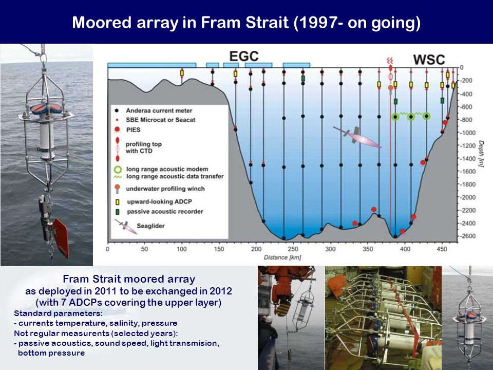Moored array in Fram Strait (1997- on going) Fram Strait moored array as deployed in 2011 to be exchanged in 2012 (with 7 ADCPs covering the upper lay