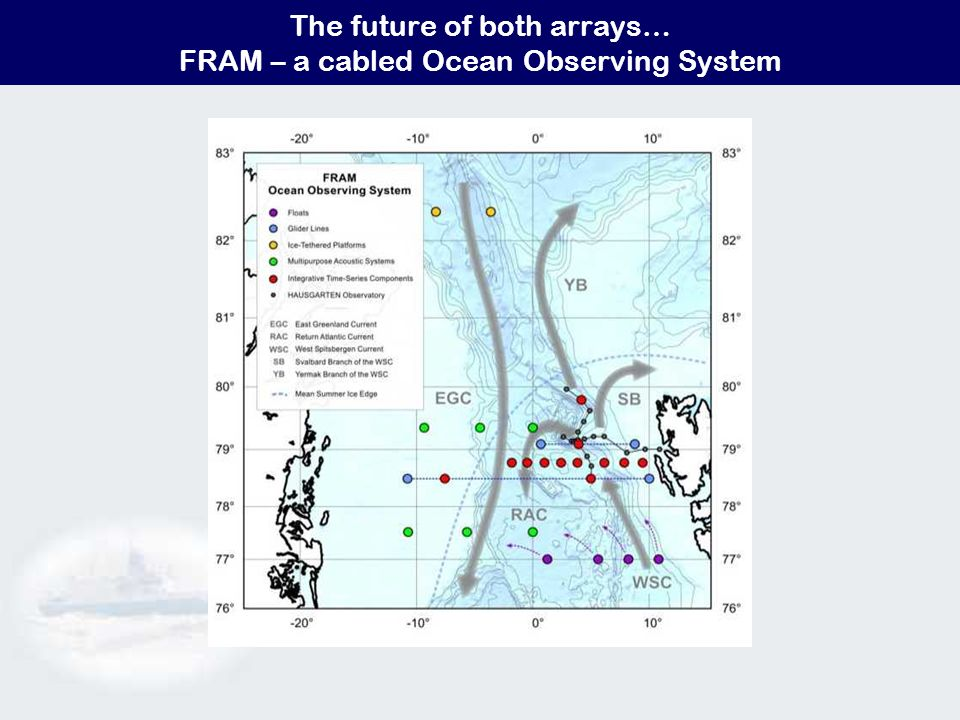 The future of both arrays… FRAM – a cabled Ocean Observing System