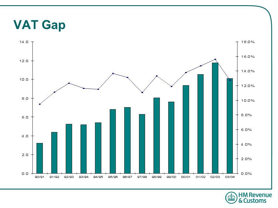 VAT Gap