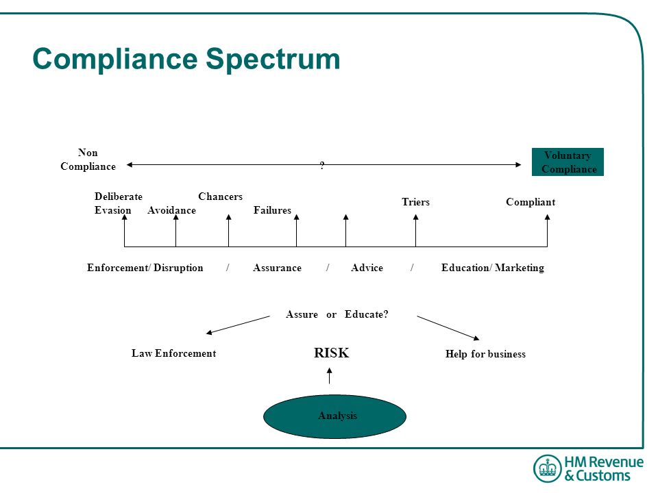 Compliance Spectrum Non Compliance Voluntary Compliance Triers Compliant Deliberate Chancers Evasion Avoidance Failures Enforcement/ Disruption / Assurance / Advice / Education/ Marketing .