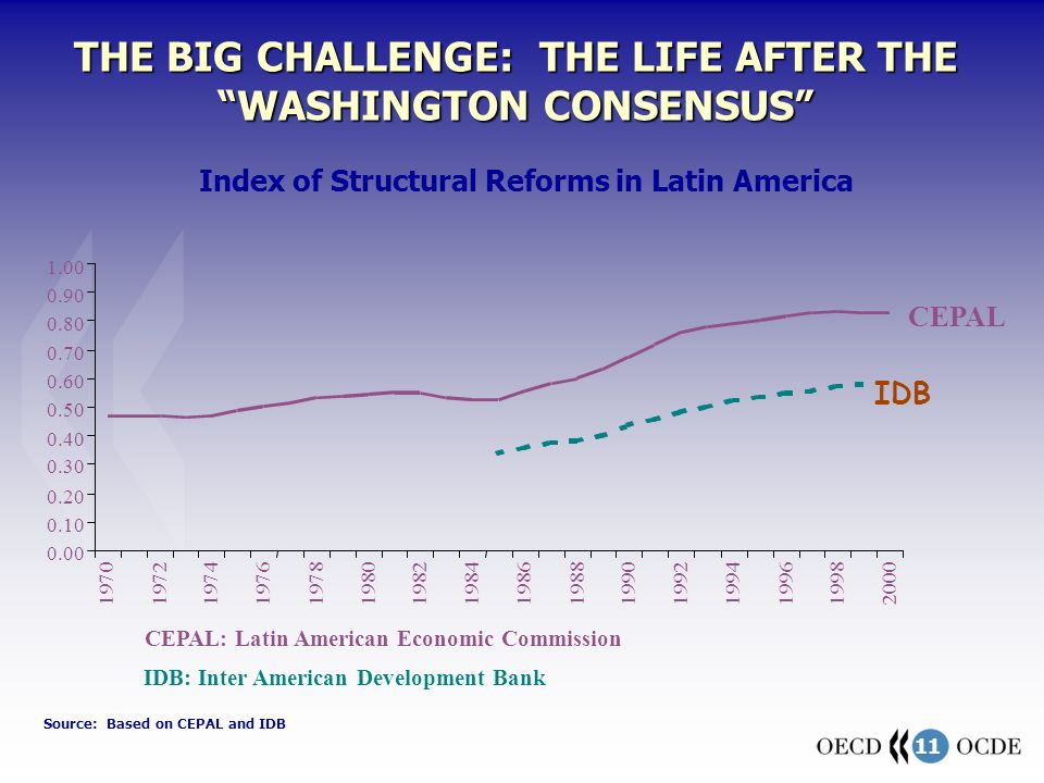 11 CEPAL: Latin American Economic Commission THE BIG CHALLENGE: THE LIFE AFTER THE WASHINGTON CONSENSUS Index of Structural Reforms in Latin America 0.00 0.10 0.20 0.30 0.40 0.50 0.60 0.70 0.80 0.90 1.00 1970 1972 19741976 1978 19801982 1984 19861988 1990 19921994199619982000 CEPAL IDB IDB: Inter American Development Bank Source: Based on CEPAL and IDB