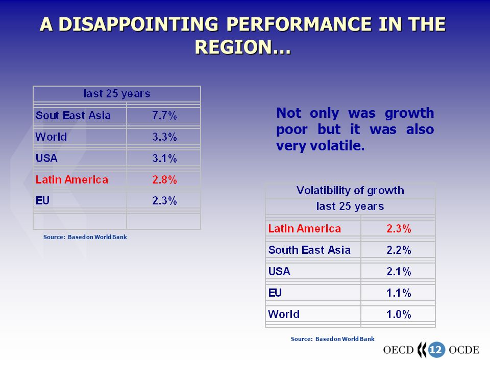 12 A DISAPPOINTING PERFORMANCE IN THE REGION… Source: Based on World Bank Not only was growth poor but it was also very volatile. Source: Based on Wor