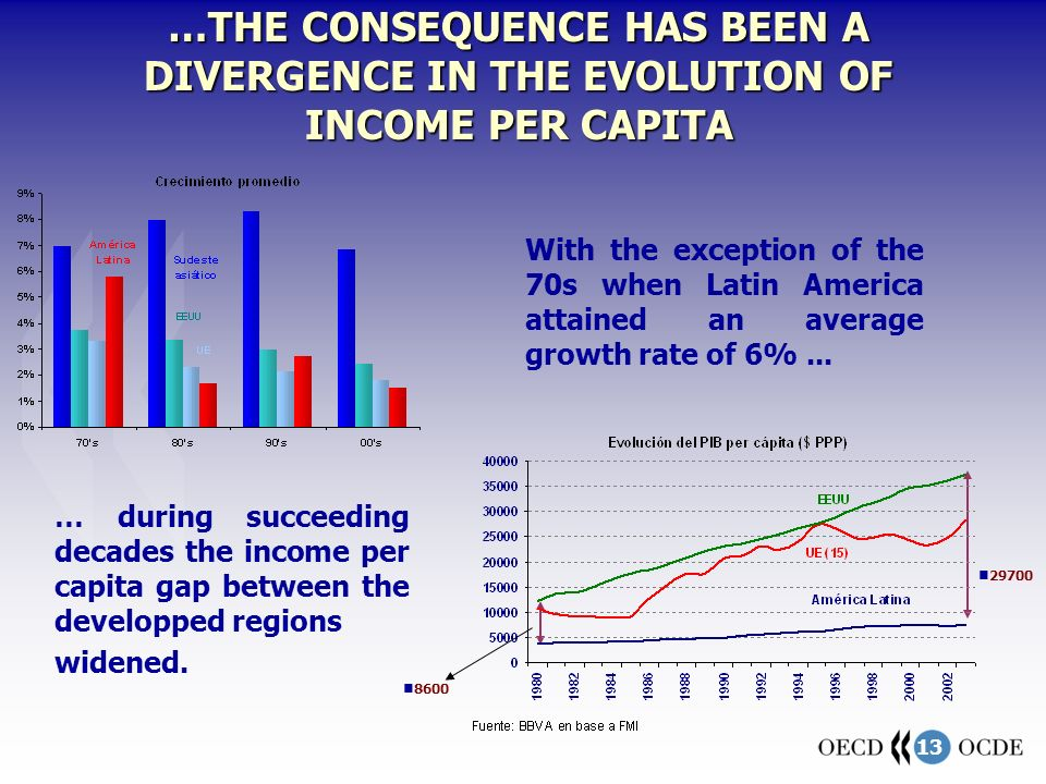 13 …THE CONSEQUENCE HAS BEEN A DIVERGENCE IN THE EVOLUTION OF INCOME PER CAPITA With the exception of the 70s when Latin America attained an average growth rate of 6%...
