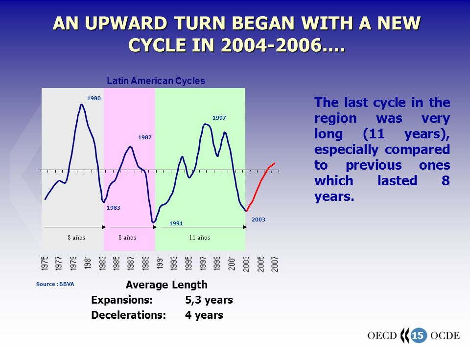15 AN UPWARD TURN BEGAN WITH A NEW CYCLE IN 2004-2006.... Latin American Cycles The last cycle in the region was very long (11 years), especially comp