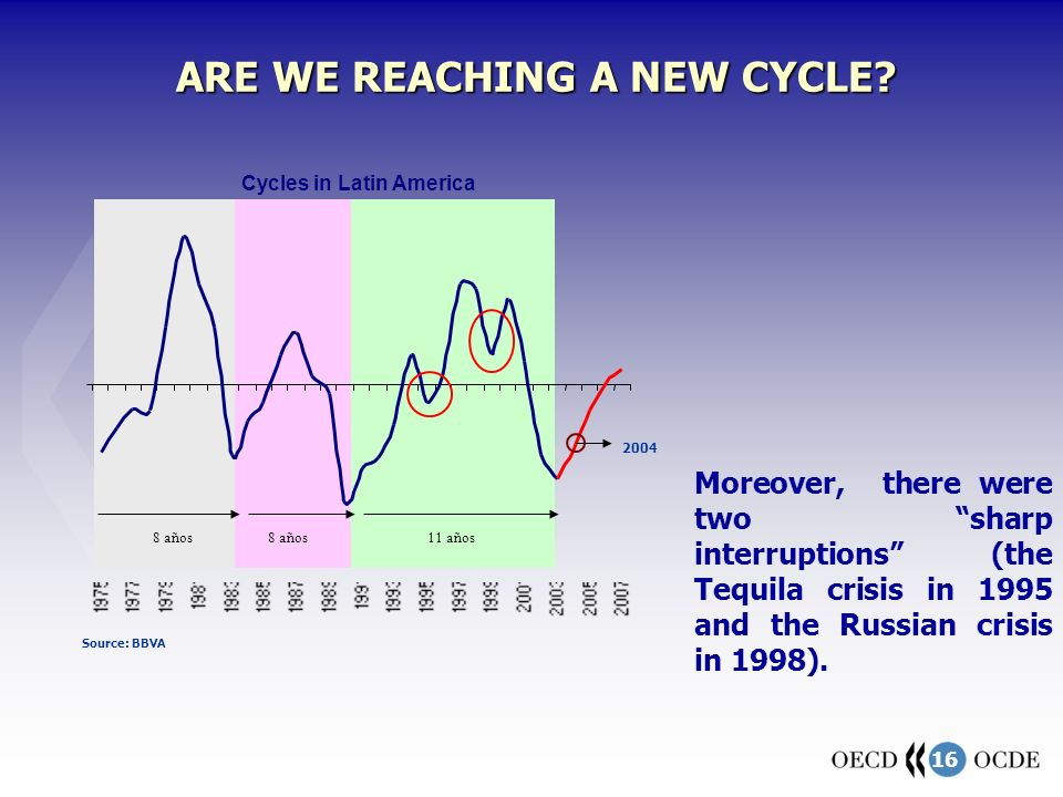 16 ARE WE REACHING A NEW CYCLE? Cycles in Latin America Source: BBVA 8 años 11 años Moreover, there were two sharp interruptions (the Tequila crisis i