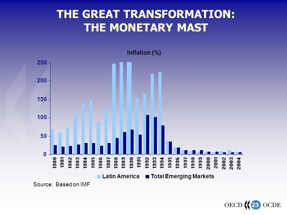 23 THE GREAT TRANSFORMATION: THE MONETARY MAST 0 50 100 150 200 250 Latin AmericaTotal Emerging Markets Inflation (%) Source: Based on IMF