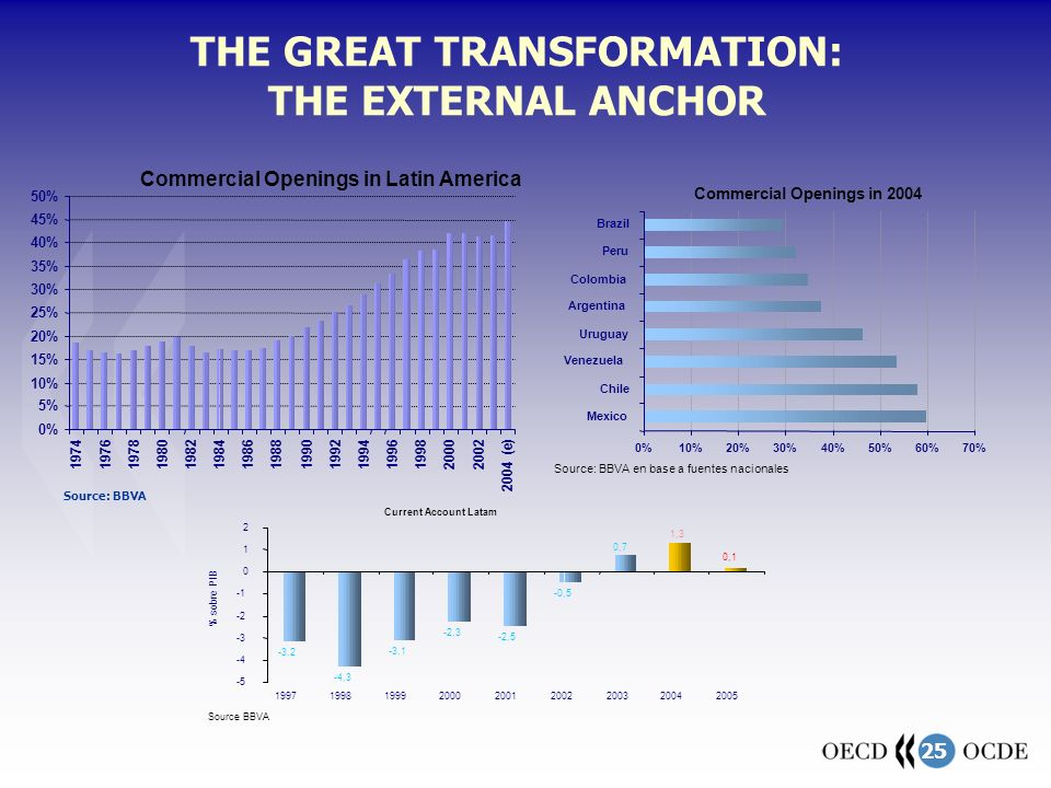 25 THE GREAT TRANSFORMATION: THE EXTERNAL ANCHOR 0% 5% 10% 15% 20% 25% 30% 35% 40% 45% 50% 197419761978198019821984198619881990199219941996199820002002 2004 (e) Commercial Openings in Latin America Source: BBVA 0%10%20%30%40%50%60%70% Mexico Chile Venezuela Uruguay Argentina Colombia Peru Brazil Commercial Openings in 2004 Source: BBVA en base a fuentes nacionales -3,2 -4,3 -3,1 -2,3 -2,5 -0,5 0,1 1,3 0,7 -5 -4 -3 -2 0 1 2 199719981999200020012002200320042005 Current Account Latam Source BBVA % sobre PIB