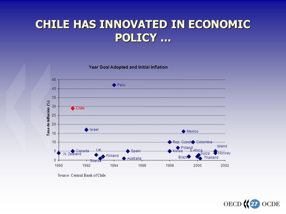 27 CHILE HAS INNOVATED IN ECONOMIC POLICY...