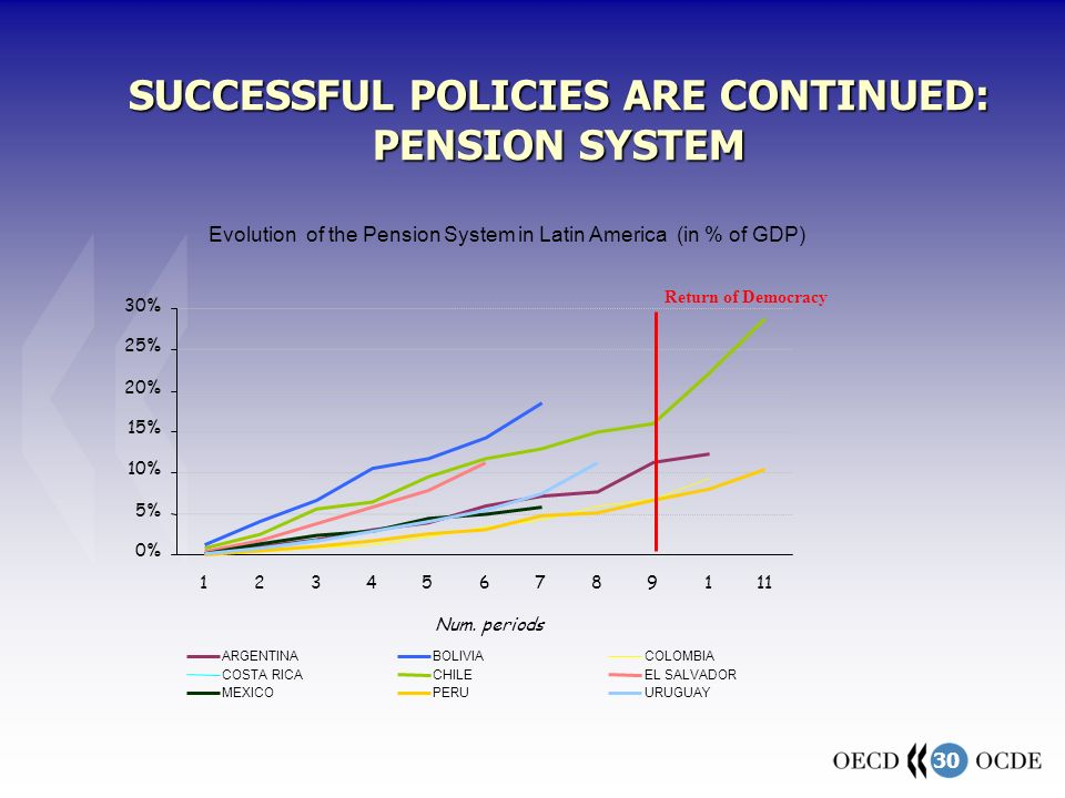 30 Evolution of the Pension System in Latin America (in % of GDP) 0% 5% 10% 15% 20% 25% 30% 123456789111 Num.