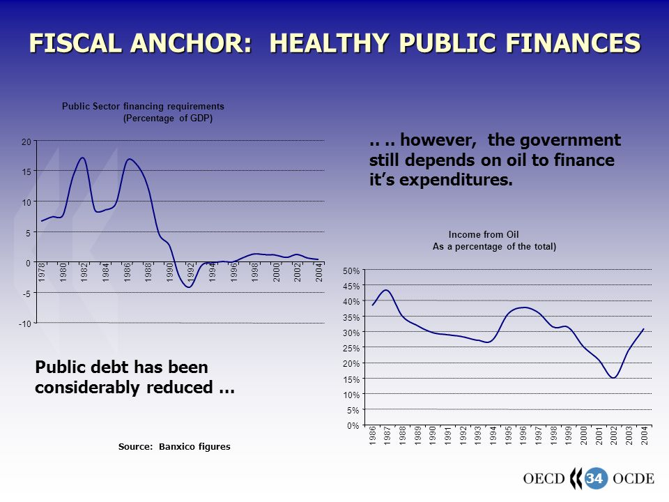 34 FISCAL ANCHOR: HEALTHY PUBLIC FINANCES Source: Banxico figures Public Sector financing requirements (Percentage of GDP) -10 -5 0 5 10 15 20 1978198