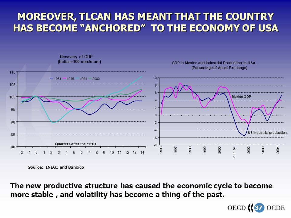 37 MOREOVER, TLCAN HAS MEANT THAT THE COUNTRY HAS BECOME ANCHORED TO THE ECONOMY OF USA The new productive structure has caused the economic cycle to become more stable, and volatility has become a thing of the past.